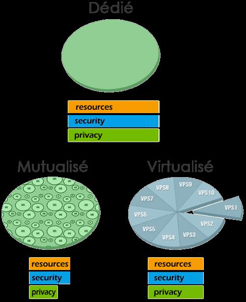 serveur dédié vs serveur vps vs serveur mutualise